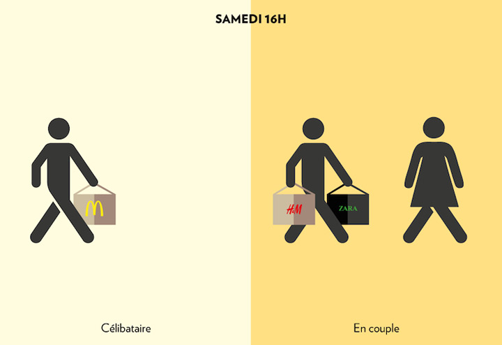 homme-celibataire-couple-shopping