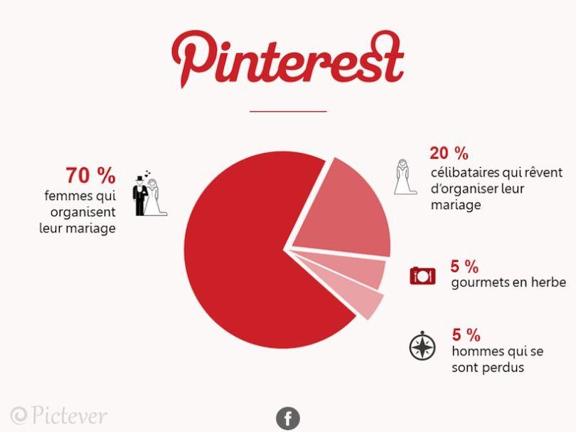 Pinterest-810x607