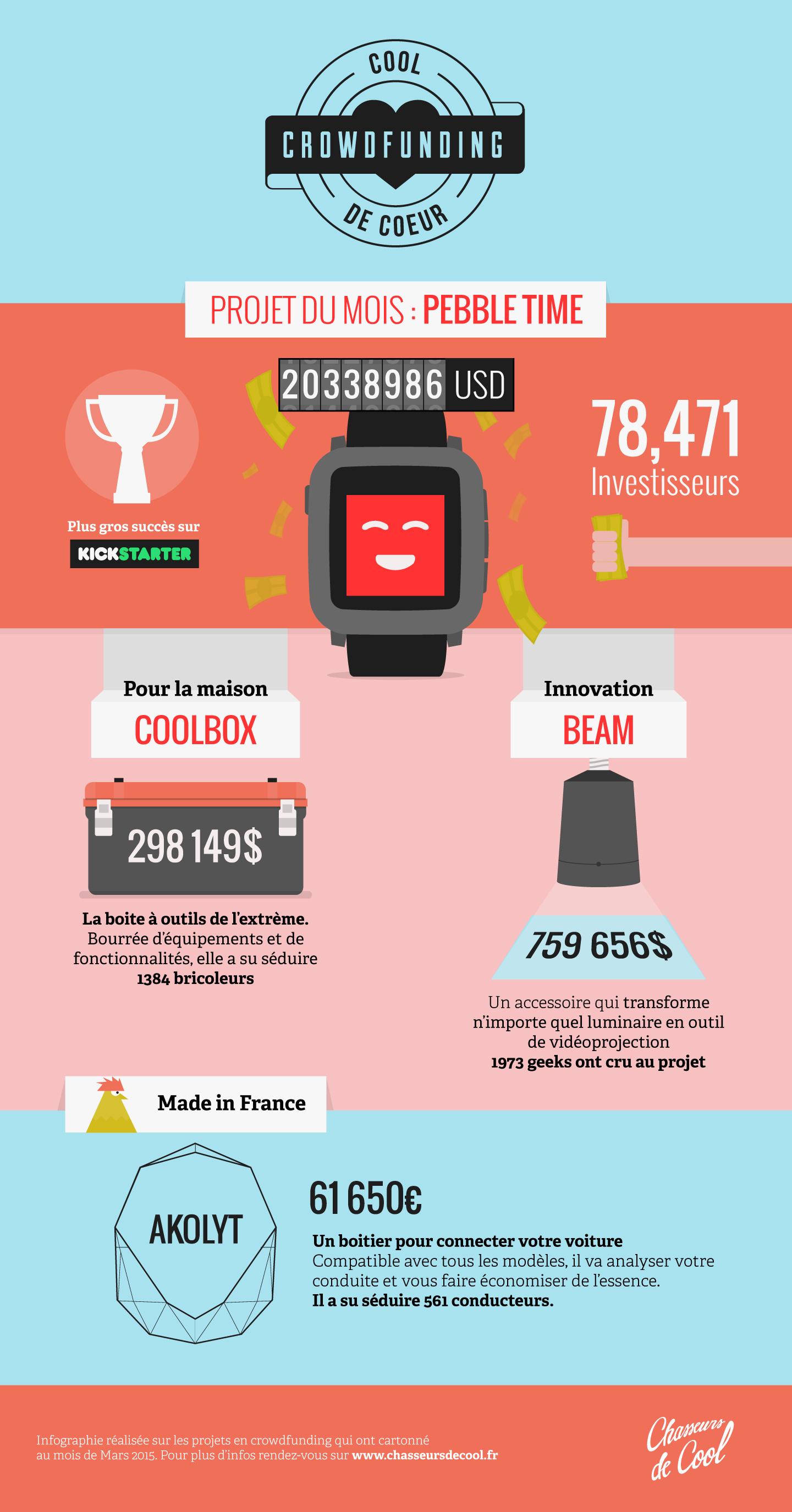 infographie Crowdfunding mars 2015