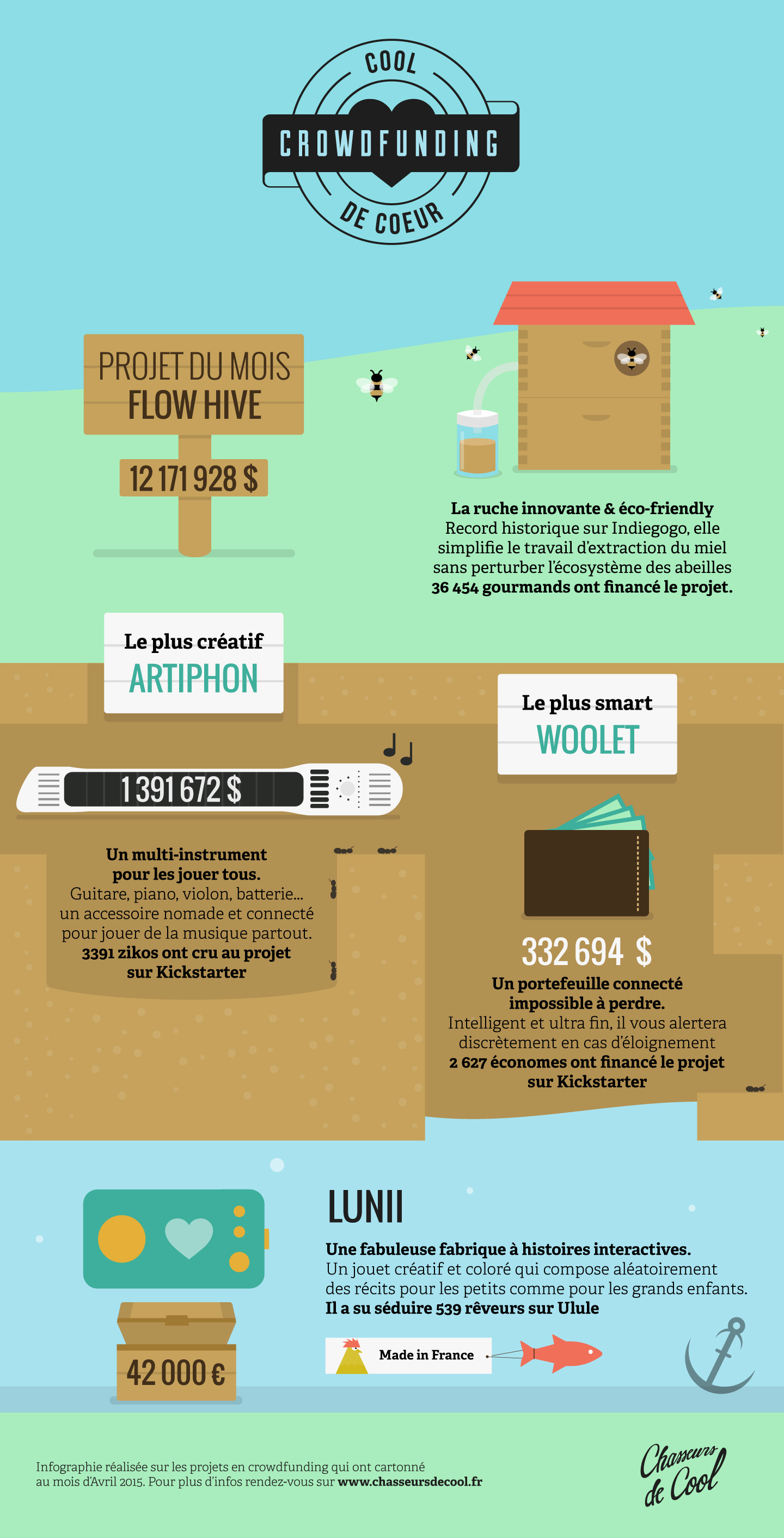 cool de coeur les meilleurs projets crowdfunding en infographie 2. Black Bedroom Furniture Sets. Home Design Ideas